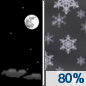 Tonight: Snow after 3am.  Low around -15. North wind 5 to 15 km/h.  Chance of precipitation is 80%. Total nighttime snow accumulation of 1 to 3 centimeters possible.