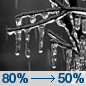 Wednesday Night: Freezing rain, mainly before 10pm.  Low around 30. South wind 5 to 7 mph.  Chance of precipitation is 80%.