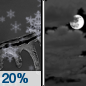 Monday Night: A slight chance of snow, mixing with freezing drizzle after 9pm, then gradually ending.  Cloudy, then gradually becoming partly cloudy, with a low around 21. West wind around 10 mph, with gusts as high as 15 mph.  Chance of precipitation is 20%.