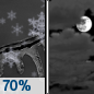 Monday Night: Snow likely, possibly mixed with freezing drizzle, mainly before 8pm.  Cloudy, with a low around 13. Northwest wind 9 to 13 mph.  Chance of precipitation is 70%. New ice accumulation of less than a 0.1 of an inch possible.  New snow accumulation of less than one inch possible.