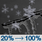 Tonight: Patchy freezing drizzle before 11pm, then snow, possibly mixed with freezing drizzle.  Low around 20. East wind 5 to 10 mph.  Chance of precipitation is 100%. Total nighttime ice accumulation of less than a 0.1 of an inch possible.  Total nighttime snow accumulation of around an inch possible.