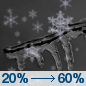 Tonight: A chance of drizzle, snow, and freezing drizzle before midnight, then snow likely, possibly mixed with freezing rain.  Mostly cloudy, with a low around 24. North wind around 11 mph.  Chance of precipitation is 60%. New ice accumulation of less than a 0.1 of an inch possible.  New snow accumulation of less than a half inch possible.