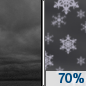 Tonight: Snow showers likely after midnight.  Cloudy, with a low around 27. Northeast wind 10 to 20 mph.  Chance of precipitation is 70%. Total nighttime snow accumulation of around an inch possible.