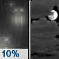 Sunday Night: A 10 percent chance of rain before 8pm.  Mostly cloudy, with a low around 29.