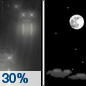 Thursday Night: A 30 percent chance of rain before 7pm.  Mostly clear, with a low around 41. Northwest wind 5 to 10 mph.