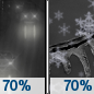 Friday Night: Rain, snow, and sleet likely before 4am, then rain and freezing rain likely, possibly mixed with snow and sleet between 4am and 5am, then rain likely, possibly mixed with snow and sleet after 5am.  Patchy fog after midnight.  Otherwise, mostly cloudy, with a low around 33. Chance of precipitation is 70%.
