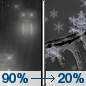 Saturday Night: Rain before 2am, then a slight chance of freezing rain between 2am and 4am, then a slight chance of snow after 4am. Some thunder is also possible.  Low around 27. Breezy.  Chance of precipitation is 90%. Little or no ice accumulation expected.  Little or no snow accumulation expected.
