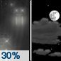 Monday Night: A 30 percent chance of light rain before 7pm.  Cloudy, then gradually becoming partly cloudy, with a low around 22. Northwest wind 7 to 15 mph.