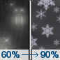Monday Night: Rain likely before midnight, then snow.  Low around 32. Chance of precipitation is 90%.
