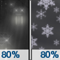 Tuesday Night: Rain before midnight, then snow.  Low around 30. Chance of precipitation is 80%.