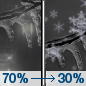 Tuesday Night: Rain likely, possibly mixed with freezing rain before midnight, then a chance of freezing rain between midnight and 2am, then a chance of snow after 2am.  Mostly cloudy, with a low around 24. Chance of precipitation is 70%. Little or no ice accumulation expected.  Little or no snow accumulation expected.