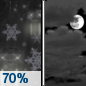 Tonight: Rain and snow likely before 8pm, then a chance of snow between 8pm and 10pm.  Cloudy, with a low around 25. Blustery, with a northwest wind 15 to 20 mph, with gusts as high as 30 mph.  Chance of precipitation is 70%. Little or no snow accumulation expected.