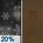 Tonight: A slight chance of rain and snow showers before 8pm, then a slight chance of snow showers between 8pm and 11pm. Some thunder is also possible.  Areas of blowing dust before 2am. Mostly cloudy, then gradually becoming mostly clear, with a low around 33. Breezy, with a northwest wind 15 to 20 mph becoming north in the evening. Winds could gust as high as 30 mph.  Chance of precipitation is 20%.