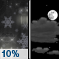Tuesday Night: A slight chance of rain showers before 7pm, then a slight chance of snow showers between 7pm and midnight. Some thunder is also possible.  Partly cloudy, with a low around 24. North wind around 5 mph becoming southwest in the evening.  Chance of precipitation is 10%. New precipitation amounts of less than a tenth of an inch possible.