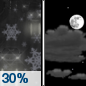 Friday Night: A chance of rain showers, mixing with snow after 11pm, then gradually ending.  Mostly cloudy, with a low around 30. Chance of precipitation is 30%.