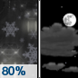 Thursday Night: Rain, mixing with snow after 10pm, then gradually ending.  Low around 33. Breezy.  Chance of precipitation is 80%. Little or no snow accumulation expected.