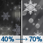 Friday Night: A chance of rain and snow before 1am, then rain, snow, and sleet likely between 1am and 4am, then rain likely after 4am.  Cloudy, with a low around 34. Chance of precipitation is 70%.