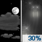 Saturday Night: A 30 percent chance of rain after 4am.  Mostly cloudy, with a low around 34. East wind around 10 mph.