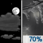 Friday Night: Freezing rain likely after midnight, mixing with rain after 4am.  Mostly cloudy, with a low around 29. Chance of precipitation is 70%.