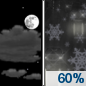 Tonight: A slight chance of snow between 1am and 4am, then rain likely, possibly mixed with snow.  Mostly cloudy, with a low around 33. South wind around 10 mph.  Chance of precipitation is 60%. Little or no snow accumulation expected.