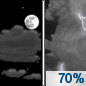 Tonight: Showers and thunderstorms likely, mainly after 4am.  Mostly cloudy, with a low around 48. South wind 10 to 15 mph, with gusts as high as 25 mph.  Chance of precipitation is 70%. New rainfall amounts of less than a tenth of an inch, except higher amounts possible in thunderstorms.
