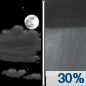 Friday Night: A chance of showers after 2am.  Increasing clouds, with a low around 64. South wind 7 to 15 mph.  Chance of precipitation is 30%. New precipitation amounts of less than a tenth of an inch possible.