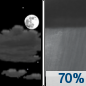 Tonight: Showers likely between 1am and 3am.  Mostly cloudy, with a low around 73. Calm wind.  Chance of precipitation is 70%. New precipitation amounts of less than a tenth of an inch possible.