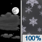 Tonight: Snow, mainly after 2am.  Low around -2. Southeast wind 5 to 10 km/h increasing to 15 to 20 km/h after midnight.  Chance of precipitation is 100%. New snow accumulation of 1 to 3 centimeters possible.