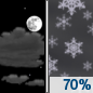 Tonight: Snow likely, mainly after 4am.  Increasing clouds, with a steady temperature around -8. West wind 9 to 14 km/h becoming light northwest.  Chance of precipitation is 70%. Total nighttime snow accumulation of less than a half centimeter possible.