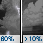 Tonight: Showers and thunderstorms likely before midnight, then a slight chance of showers between midnight and 3am.  Mostly cloudy, with a low around 40. West wind 6 to 9 mph, with gusts as high as 15 mph.  Chance of precipitation is 60%.