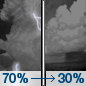 Wednesday Night: Showers and thunderstorms likely before 2am, then a chance of showers between 2am and 3am.  Partly cloudy, with a low around 60. Chance of precipitation is 70%.