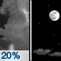 Tonight: A 20 percent chance of showers and thunderstorms before midnight.  Mostly cloudy, then gradually becoming mostly clear, with a low around 50. Northeast wind 5 to 10 mph.  New precipitation amounts of less than a tenth of an inch, except higher amounts possible in thunderstorms.