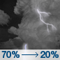 Sunday Night: Showers and thunderstorms likely, mainly before midnight.  Mostly cloudy, with a low around 40. Breezy, with an east wind 15 to 25 mph.  Chance of precipitation is 70%. New rainfall amounts between a tenth and quarter of an inch, except higher amounts possible in thunderstorms.