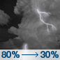 Tonight: Showers and thunderstorms, mainly before 9pm.  Temperature rising to around 84 by 9pm. Southwest wind 5 to 10 mph becoming light southeast  in the evening.  Chance of precipitation is 80%. New rainfall amounts between a quarter and half of an inch possible.