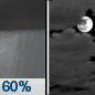Tonight: Showers likely before 11pm.  Mostly cloudy, with a low around 42. Northwest wind 5 to 8 mph becoming south after midnight.  Chance of precipitation is 60%. New precipitation amounts between a tenth and quarter of an inch possible.