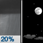 Wednesday Night: A 20 percent chance of showers before 10pm.  Mostly cloudy, then gradually becoming mostly clear, with a low around 44. West wind around 5 mph becoming calm.