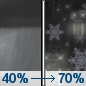 Tonight: Rain showers likely before 5am, then rain and snow showers likely.  Mostly cloudy, with a low around 34. West southwest wind 5 to 15 mph becoming east in the evening.  Chance of precipitation is 70%. Little or no snow accumulation expected.