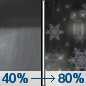 Friday Night: Rain showers before 3am, then rain and snow showers between 3am and 5am, then snow showers after 5am.  Low around 34. Chance of precipitation is 80%.