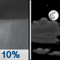 Tonight: A 10 percent chance of showers before 8pm.  Mostly cloudy, with a low around 47. Northwest wind around 5 mph.