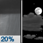 A 20 percent chance of showers before 11pm.  Mostly cloudy, then gradually becoming mostly clear, with a low around 28. Light and variable wind becoming west 5 to 10 mph after midnight.