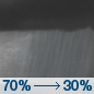 Saturday Night: Showers likely and possibly a thunderstorm before 9pm, then a chance of showers between 9pm and 3am.  Mostly cloudy, with a low around 67. Chance of precipitation is 70%.