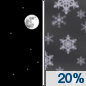 Tonight: A 20 percent chance of snow showers after 4am.  Increasing clouds, with a low around 31. East wind around 5 mph.