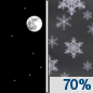 Tonight: Snow likely, mainly after 3am.  Increasing clouds, with a low around 28. Southeast wind around 5 mph becoming calm  after midnight.  Chance of precipitation is 70%. Total nighttime snow accumulation of less than a half inch possible.