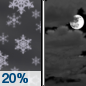 Tonight: A 20 percent chance of snow before 9pm.  Mostly cloudy, with a low around 25. West wind 7 to 9 mph becoming south after midnight.