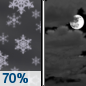 Tonight: Snow likely before midnight.  Cloudy, then gradually becoming partly cloudy, with a low around 12. Wind chill values as low as -1. Northwest wind around 15 mph.  Chance of precipitation is 70%. New snow accumulation of less than one inch possible.