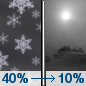 Tonight: A 40 percent chance of snow before midnight.  Patchy blowing snow before 7pm, then patchy blowing snow after 4am. Mostly cloudy, then gradually becoming mostly clear, with a low around 8. Light and variable wind becoming south southwest 5 to 10 mph after midnight.