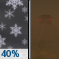 Tonight: Scattered snow showers before 11pm. Some thunder is also possible.  Areas of blowing dust. Mostly cloudy, with a low around 21. Windy, with a north northwest wind 32 to 41 mph, with gusts as high as 55 mph.  Chance of precipitation is 40%. New snow accumulation of less than a half inch possible.
