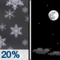 A 20 percent chance of snow showers before midnight.  Partly cloudy, with a low around 25. North wind 5 to 10 mph becoming west after midnight. Winds could gust as high as 16 mph.