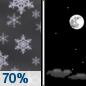 Tonight: Snow showers likely before 10pm.  Mostly cloudy, then gradually becoming mostly clear, with a low around -6. Wind chill values as low as -25. North wind 10 to 15 mph.  Chance of precipitation is 70%. Total nighttime snow accumulation of less than one inch possible.