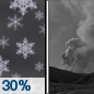 Tonight: A 30 percent chance of snow showers, mainly before 9pm.  Patchy smoke after midnight. Mostly clear, with a low around 31. Northwest wind 11 to 15 mph, with gusts as high as 23 mph.  Little or no snow accumulation expected.
